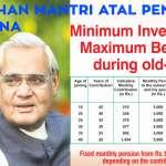 Pradhan Mantri Atal Pension Yojana (APY) – Chart and Calculator