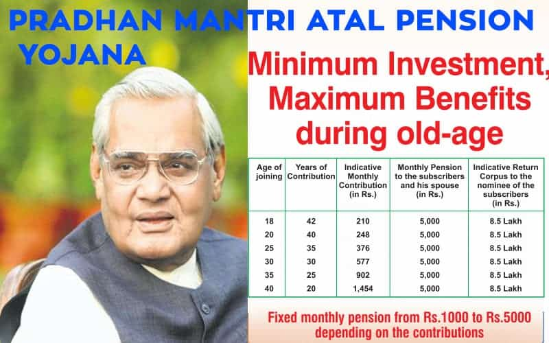 Pradhan Mantri Atal Pension Yojana (APY) – Chart and Calculator