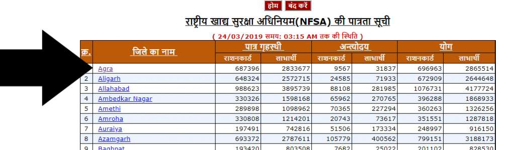 UP Ration Card list Name district wise