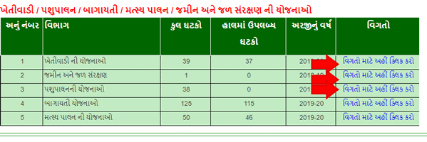 Ikhedut-Portal-Gujarat Schemes Detail
