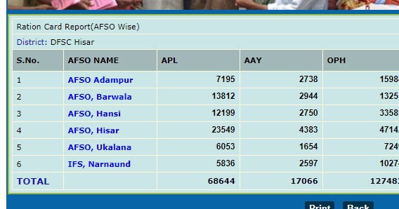 Haryana Ration Card Details DFSC Wise