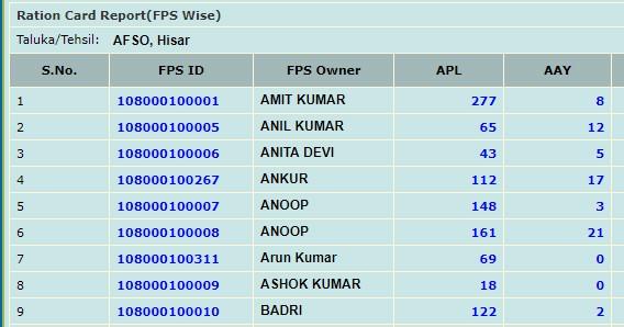 Haryana Ration Card Details FPS Wise