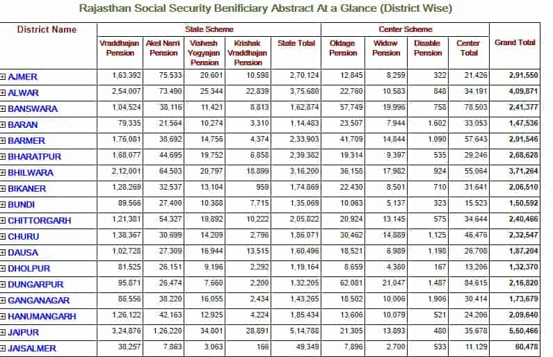 Rajssp Districtwise Beneficiary List